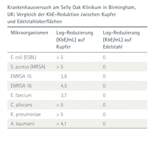 Klinische Studien | Antimicrobial Copper Site